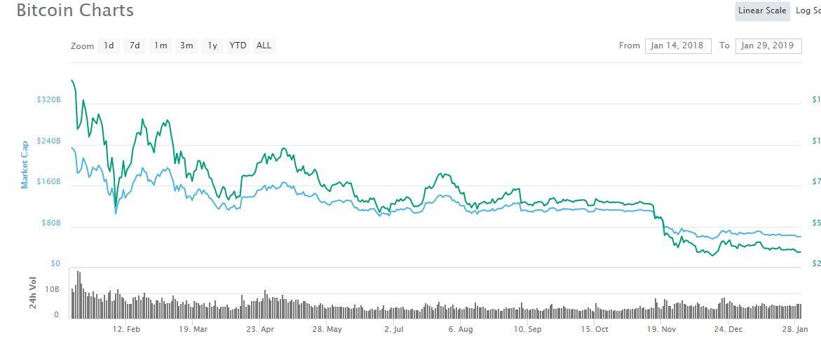bitcoin vs bitcoin cash profitability